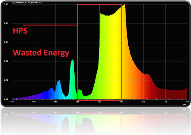 led grow lampen lichtspektrum test